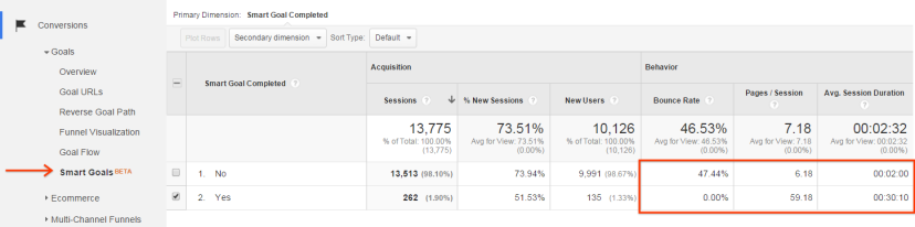 smart-goals-adwords-analytics-google (1)